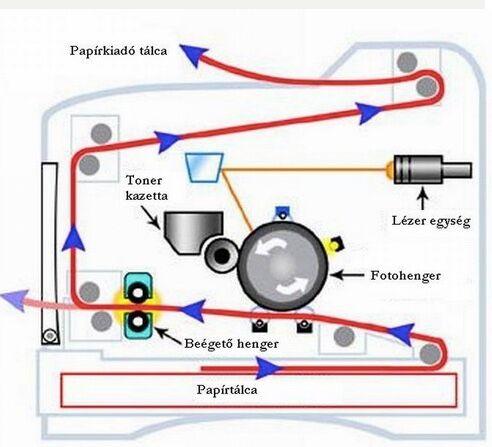 A nyomtatás folyamata