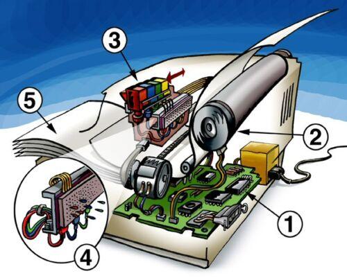 Így működik a tintasugaras nyomtató